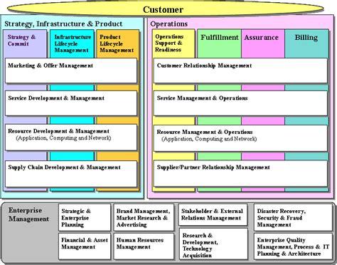 layout empresarial wikipedia etom wikipedia la enciclopedia libre