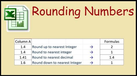 how to round numbers up down to hundreds thousands or millions