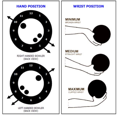 wrist position for swing bowling wrist position on a roll with jon on a roll with jon