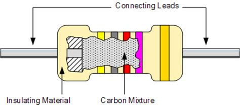 what does resistor made of types of resistor including carbon composition