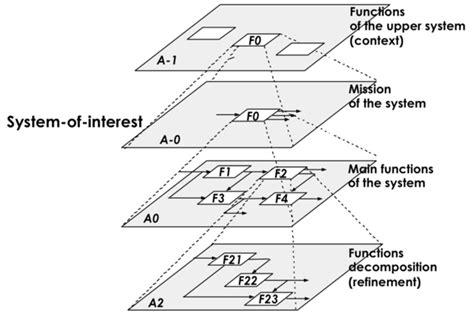 application design vs functional design logical architecture model development sebok
