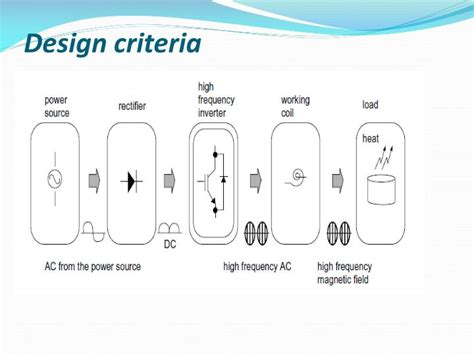 design build criteria architect ppt induction heating powerpoint presentation id 1456798