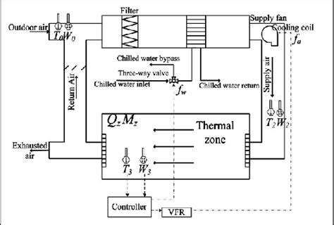 schematic diagram of the hvac system and its system