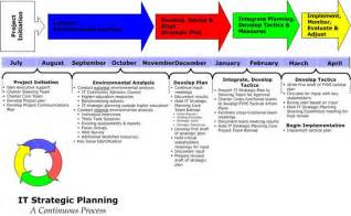 strategic technology plan template miami information technology services