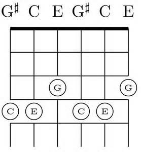 file shift c major chord three strings in major thirds
