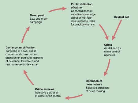 pattern definition legal discovering disorder young people and delinquency 3 4