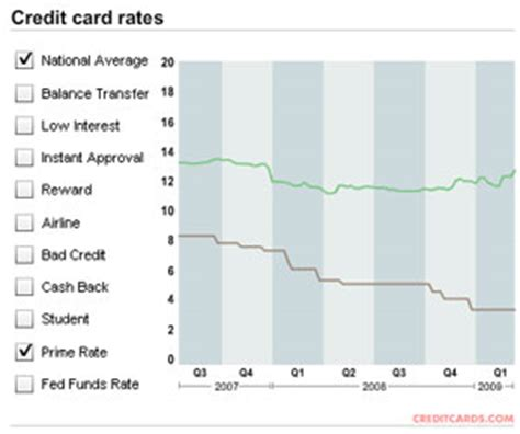 Letter Of Credit Rates credit card terms are changing for the worse for consumers creditcards