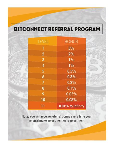 bitconnect referral bitconnect compensation plan for bitconnect by shaikh amin