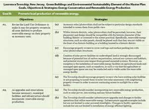 Sustainable Development Plan Template by Integrating Solar Energy Into Local Plans