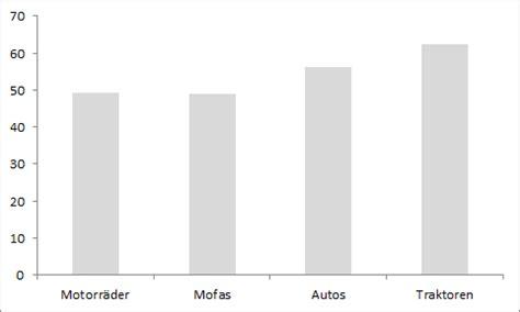 Motorradfahren Unfallstatistik by Motorradfahrer Sterben Schneller Statistiker Blog De