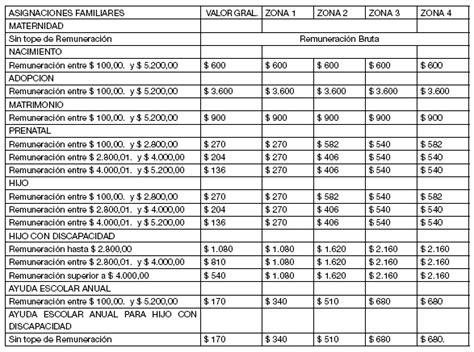 tabla para cobro del anses asignaciones universales de proteccion social