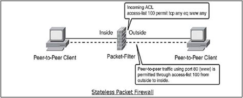pattern matching tutorialspoint network security firewalls