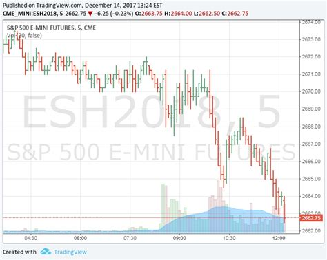 futures live trading room live futures trading room live futures trading room morning analysis futures high yield media