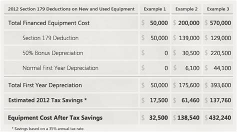 section 179 deduction calculator section 179 depreciation tax deduction 2012 taycor financial
