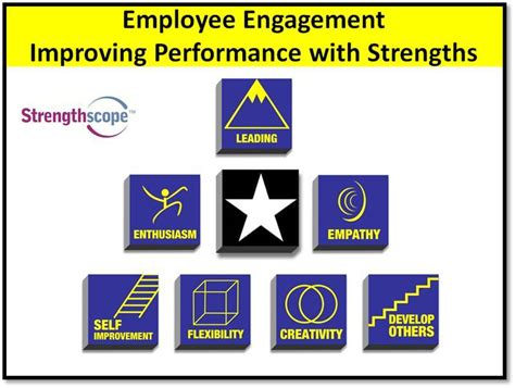 employee engagement through effective performance management a practical guide for managers books employee engagement improving performance through