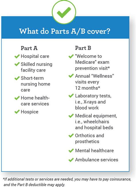 what do medicare parts a b cover my medicare matters