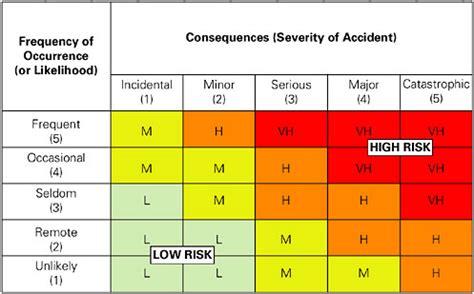 The Misconstrued Likelihood Sonia Jaspal S Riskboard Nist Risk Acceptance Template