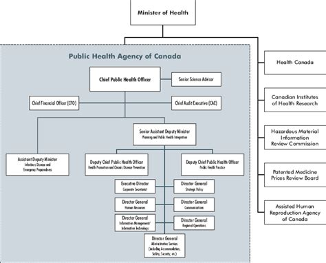 bureau 騁ude structure archived health agency of canada 1 9