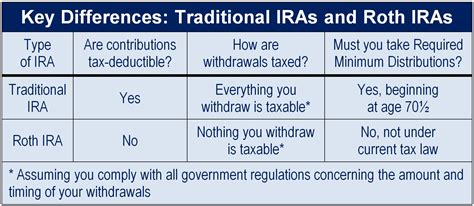 difference between the traditional and is whole insurance the rich s roth ira bank