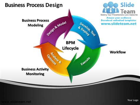 powerpoint template process business process bpm workflow design powerpoint ppt slides