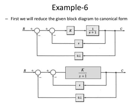 exle of open loop system with block diagram open loop system block diagram open loop syste ms
