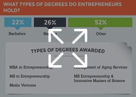 What Type Of Mba Is Right For Me by Masters In Entrepreneurship Programs 2018