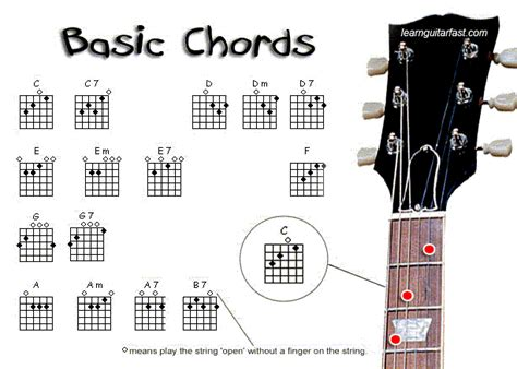 Learn Guitar Notes | learnguitarfast com learn how to play guitar chords
