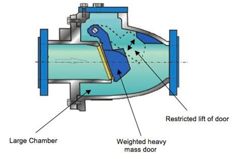 how does a swing check valve work non slam check valve succeeds by keeping it simple envirotec