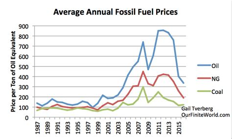 The Depression Of The 1930s Was An Energy Crisis Our Average Prices For Words
