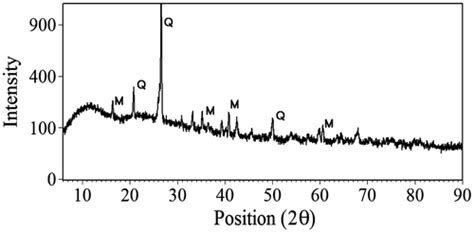 xrd pattern of mullite role of fly ash pozzolanic reactions in controlling