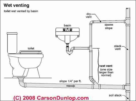 Plumbing Guides by Water Closet Drawing Search Denver Project