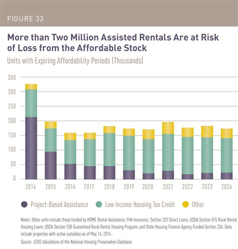 section 8 project based rental assistance with more than 2 million units at risk how can the u s