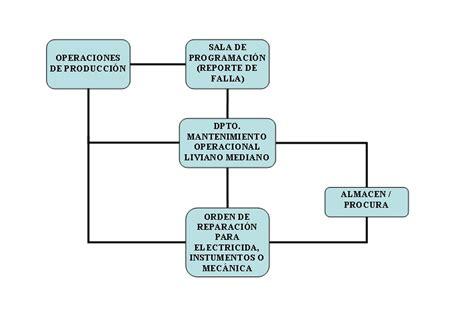 flujograma de mantenimiento de vehiculos blog de humberto brito flujograma de mantenimiento