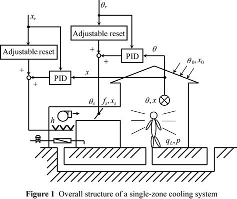 air conditioning pid system with adjustable reset