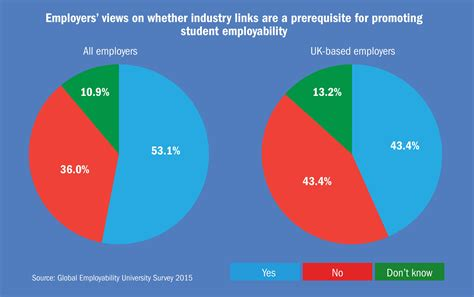 What Employers Look For In Mba Graduates by Employability Which Is Doing The Best By Its