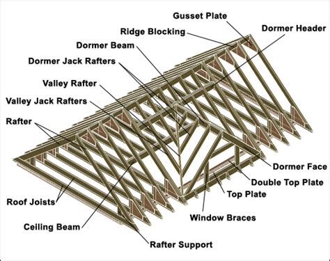 Pitched Roof Construction Construction Details Summerwood Products