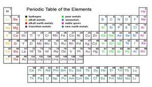 How Many Protons Are In Fe Rahsia Surahal Hadid