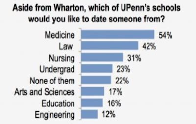 Wharton Mba Course Match by An Unheavenly Match An Mba