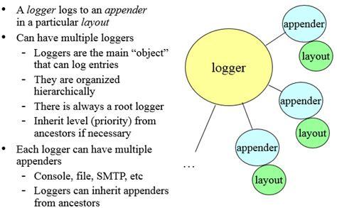log4j pattern line number developers notes logging