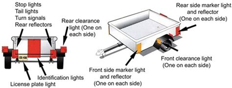 trailer lighting requirements etrailer