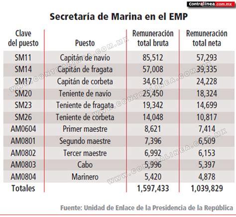 lista de ascensos promocion 2016 marina de guerra familia presidencial segura con presupuesto millonario