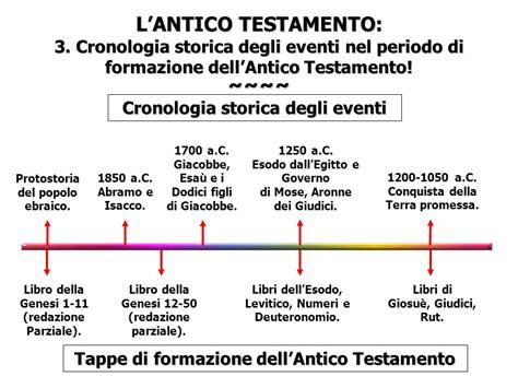 antico testamento libri antico e nuovo testamento ppt scaricare