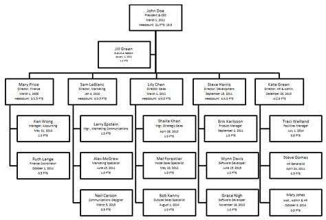 Types Of Organizational Charts Organizational Chart How To Create An Organizational Chart Personnel Chart Template