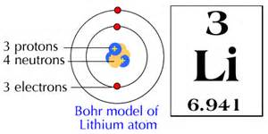 How Many Protons Neutrons And Electrons Does Lithium Lithium Atom Diagram Lithium Free Engine Image For User