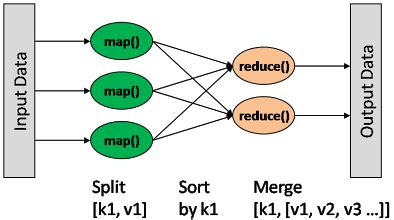 Using Pattern Classification For Task Assignment In Mapreduce | hadoop mapreduce hadoop 极客学院wiki
