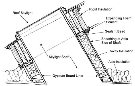 R Title Value by How To Inspect The Skylight Shaft Wall Insulation Internachi