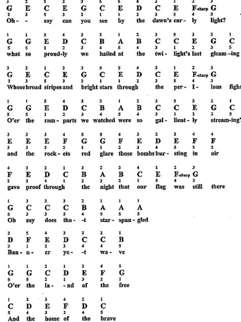Piano Letter Notes Clotrimazolhandk