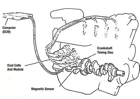 ignition system diagram small engine magneto wiring diagram wiring diagrams