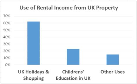 rental property investing creating income by eliminating the noise of a loud industry books overseas investors help uk economy by spending their uk