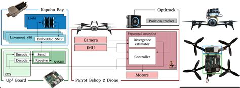 hardware overview   project left  quadrotor  parrot bebop  scientific